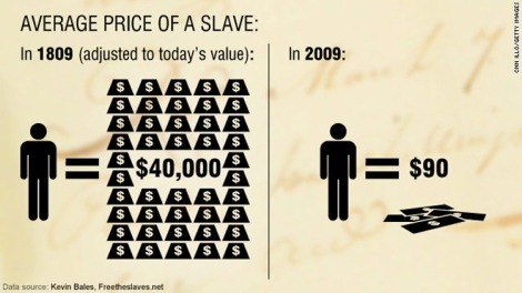 The Price of a Slave